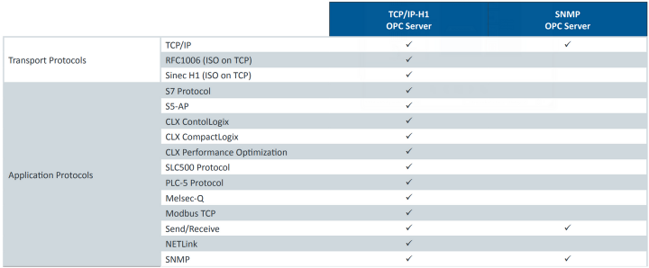 csm_TCP_IP-H1_table_en_fcc867f806